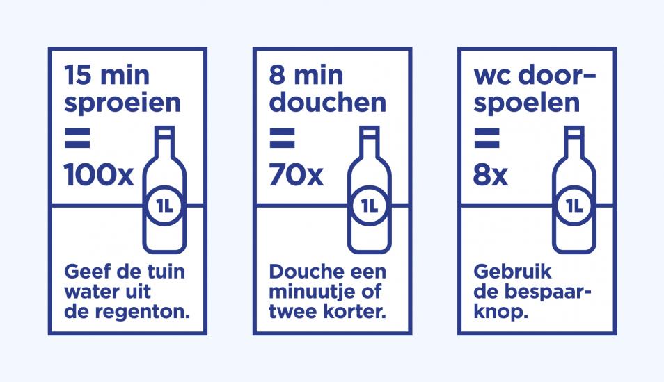 Waterverbruik Toilet Doorspoelen.Zuinig Op Ons Water Waterbedrijf Groningen